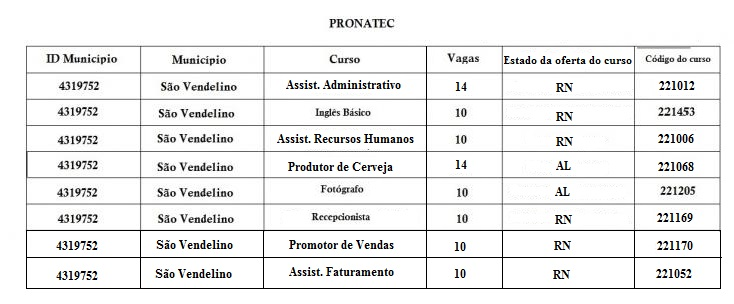 INSCRIÇÕES PARA CURSOS DO PRONATEC VOLUNTÁRIO (2º LOTE)